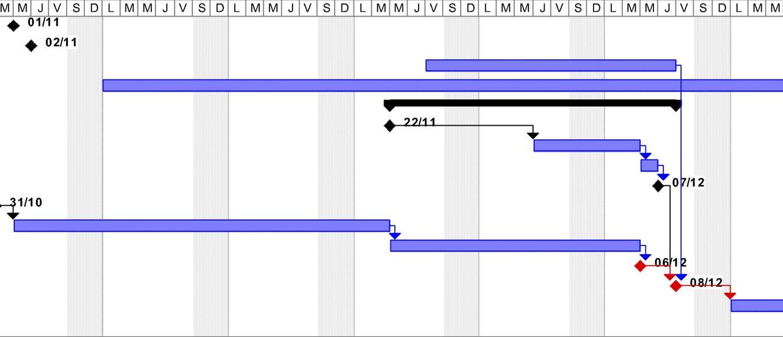 Diagramme de GANTT